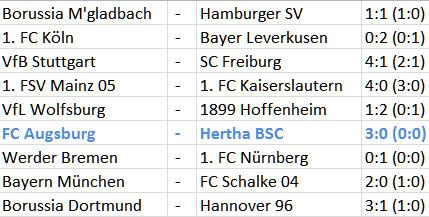 FC Augsburg Hertha BSC Relegationsplatz