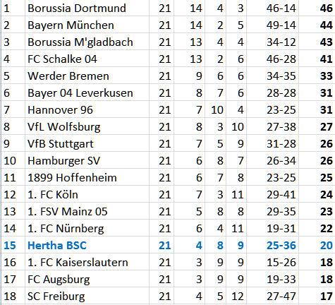 VfB Stuttgart Andreas Ottl Zerfall Hertha BSC