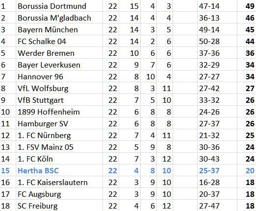 Trainer-Legende Otto Rehhagel Hertha BSC Borussia Dortmund