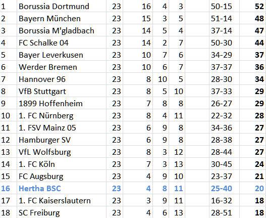 FC Augsburg Hertha BSC Kellerrivalen blutleer