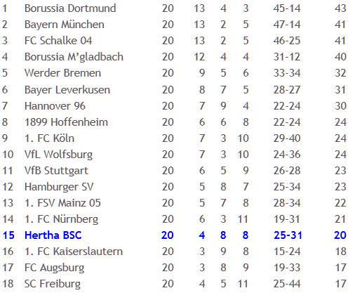 Hertha BSC Hannover 96 Spielmacher Raffael Mohammed Abdellaoue 2012-02-06