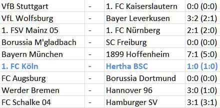 6-Punkte-Spiel 1. FC Köln Hertha BSC Ladehemmung