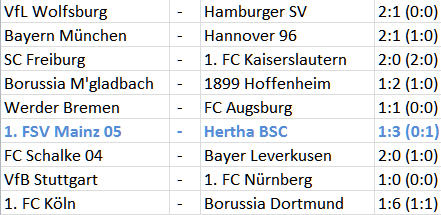 1. FSV Mainz 05 Hertha BSC Adrian Ramos Torblockade