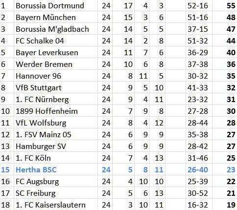Otto Rehhagel Niederlagenserie Hertha BSC Werder Bremen