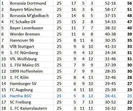 Rudelbildung 1. FC Köln Hertha BSC Hexenkessel