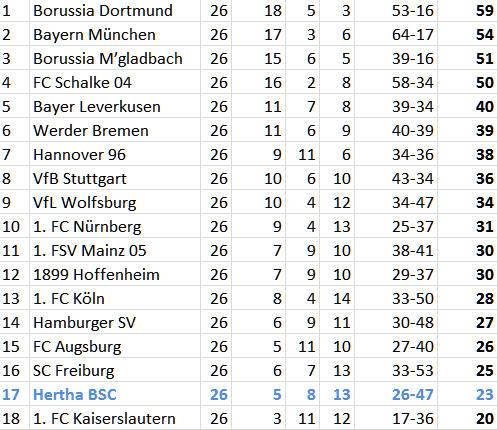 Abstiegskampf Hertha BSC Bayern München Abstiegsstrudel