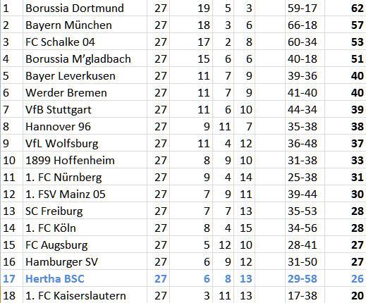 1. FSV Mainz 05 Hertha BSC Auswärtssieg Abstiegsplatz