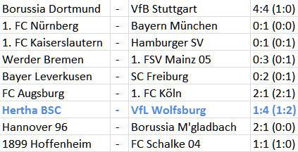 Hertha BSC - VfL Wolfsburg Abstiegskampf Abstiegsstrudel