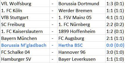 Borussia M'gladbach Hertha BSC Roman Hubnik