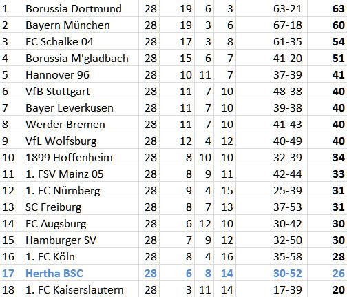Relegationsplatz Hertha BSC VfL Wolfsburg Abstiegskampf