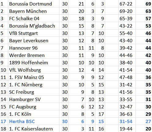 Hertha BSC SC Freiburg Knöchelverletzung Hubnik