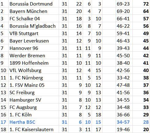 Bayer Leverkusen Hertha BSC Kopfballtor Pierre-Michel Lasogga