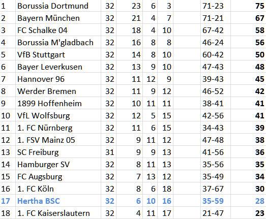 Abstiegskampf Hertha BSC 1. FC Kaiserslautern