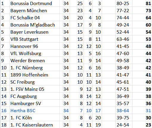 2012 2013 german bundesliga hfboards - Germany bundesliga league table ...