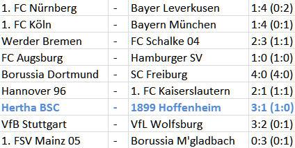Relegation Hertha BSC Fortuna Düsseldorf