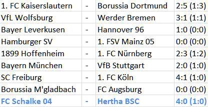 FC Schalke 04 Hertha BSC Abstiegskampf