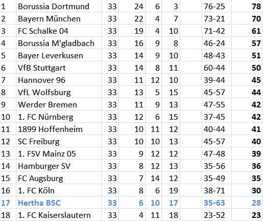 Markus Babbel Michael Preetz Schalke 04 Hertha