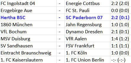 Fahrstuhlmannschaft Hertha BSC – SC Paderborn 07