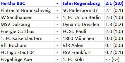 2. Bundesliga Ergebnisse 3. Spieltag 2012-08-26