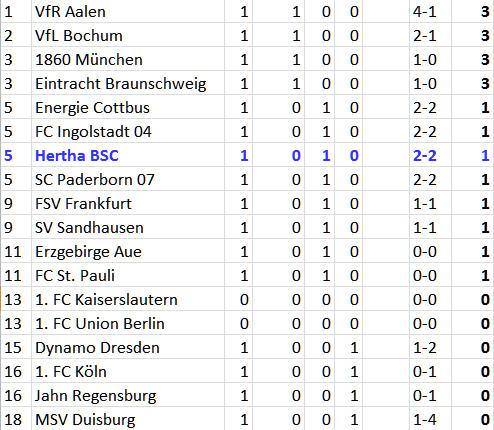 Raubtierkäfig Ronny Hertha BSC – SC Paderborn 07
