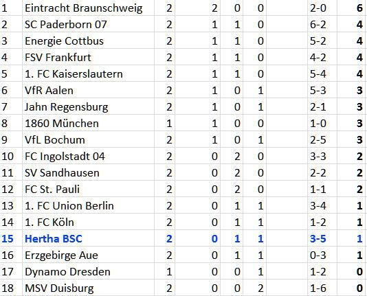 FSV Frankfurt Hertha BSC Gurkentruppe