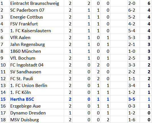 2-bundesliga-tabelle-2012-08-12