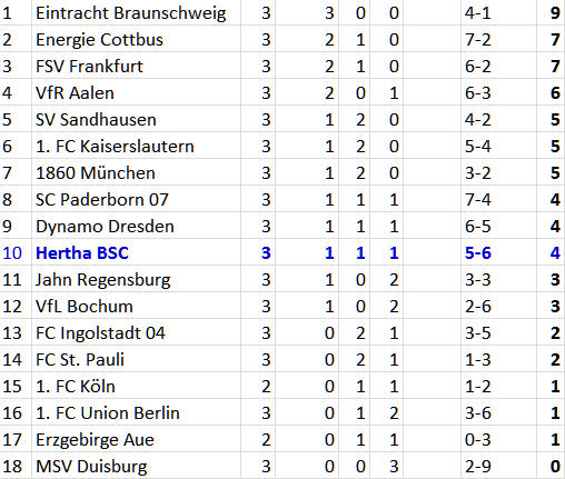 2. Bundesliga Tabelle 3. Spieltag 2012-08-26