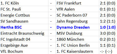 Ben-Hatira und Ndjeng torlos gegen Dynamo Dresden