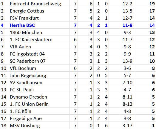 Hertha BSC Dynamo Dresden Kopfballeigentor