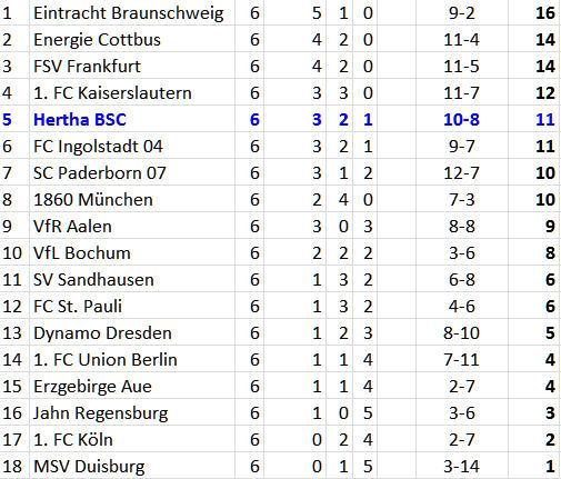 Schiedsrichter Thorsten Kinhöfer gibt Foulelfmeter gegen Hertha