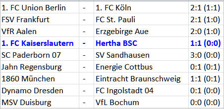 Torjäger Ronny macht sein viertes Tor für Hertha