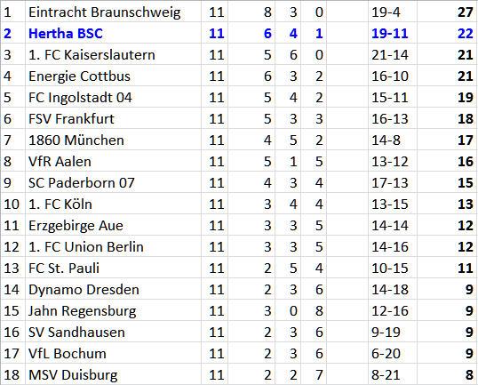 Adrian Ramos Kopfballtor Eintracht Braunschweig Hertha BSC