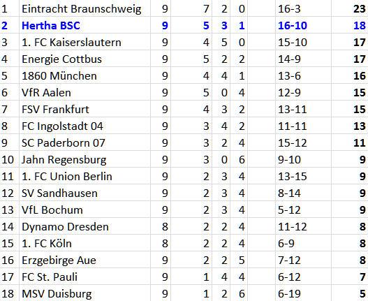 Änis Ben-Hatira Doppelpack - Hertha BSC 1860 München