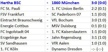 Heimkomplex abgeschafft Hertha BSC 1860 München 3:0