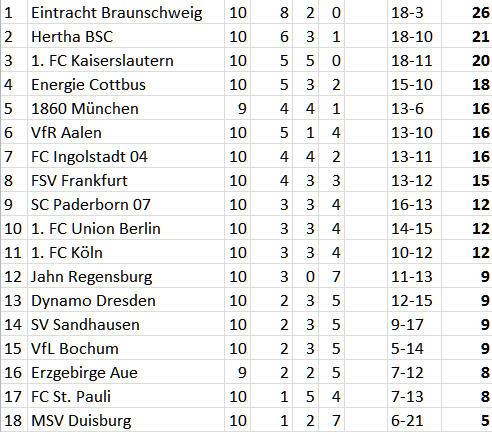 Hertha Abwehrreihe Luhukay Saisonplanung