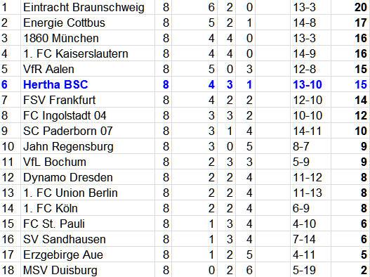 Hertha BSC Problemzone Defensive gegen MSV Duisburg