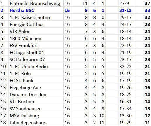 Bundesliga-Tabelle Hertha BSC 1. FC Köln