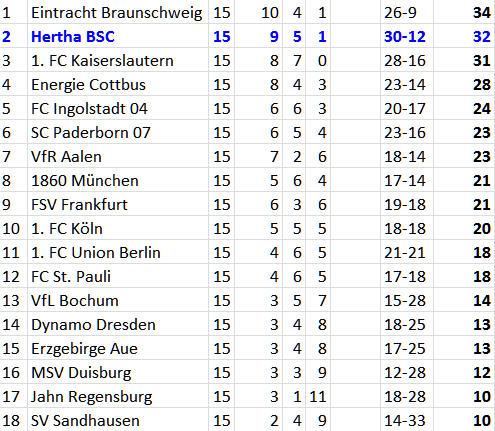 6er Fabian Lustenberger Hertha BSC