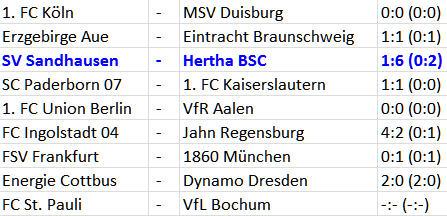 Klassenunterschied SV Sandhausen Hertha BSC