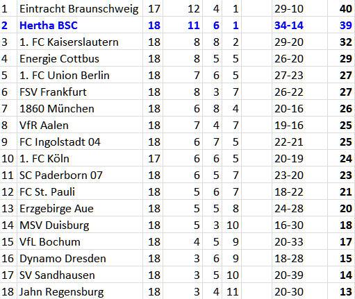 Hertha BSC Abwehrchef Fabian Lustenberger