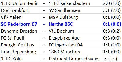 Glück der Tüchtigen Hertha BSC SC Paderborn 07