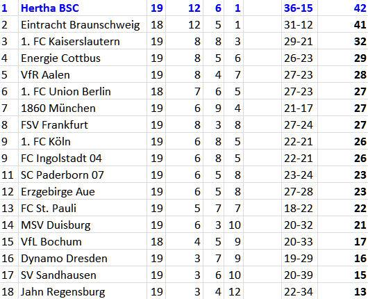 Hertha BSC Spitzenreiter 2. Bundesliga Tabelle