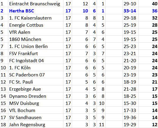 Ost-Derby Hertha BSC Energie Cottbus 2. Bundesliga Tabelle