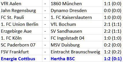 Ost-Derby Hertha BSC Energie Cottbus 6-Punkte-Spiele