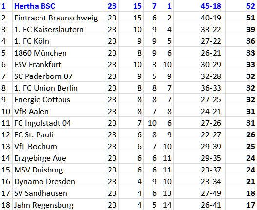 2. Bundesliga Tabelle Spitzenreiter Hertha BSC