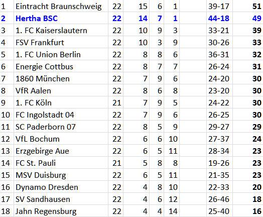 Grottenkick Hertha BSC VfR Aalen