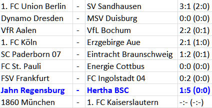 Hertha BSC Jahn Regensburg Adrian Ramos Gigant im Kopfballspiel