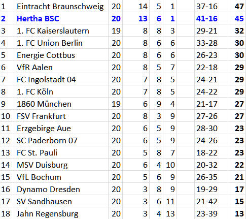 Tabelle Hertha BSC Jahn Regensburg Ronny Hubnik Niemeyer