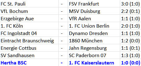 Siegtor Peer Kluge Nico Schulz Hertha BSC 1 FC Kaiserslautern