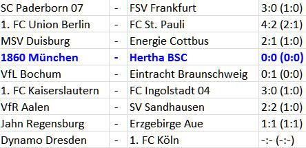 Ausbildungsverein Hertha BSC 1860 München